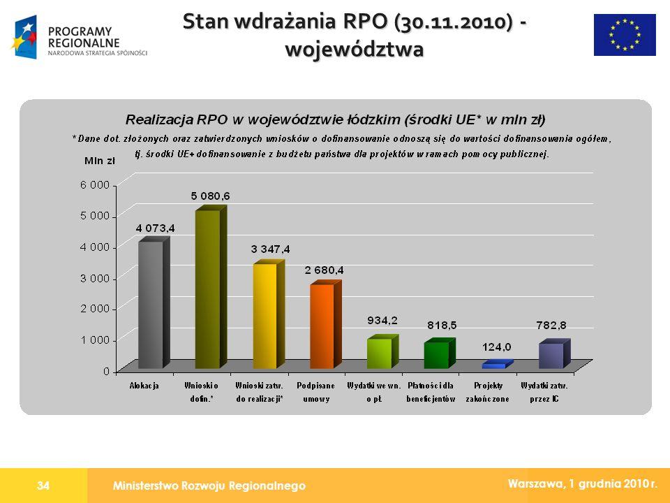 Ministerstwo Rozwoju Regionalnego34 Warszawa, 1 grudnia 2010 r. Stan wdrażania RPO (30.11.2010) - województwa