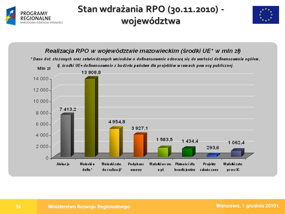 Ministerstwo Rozwoju Regionalnego36 Warszawa, 1 grudnia 2010 r. Stan wdrażania RPO (30.11.2010) - województwa
