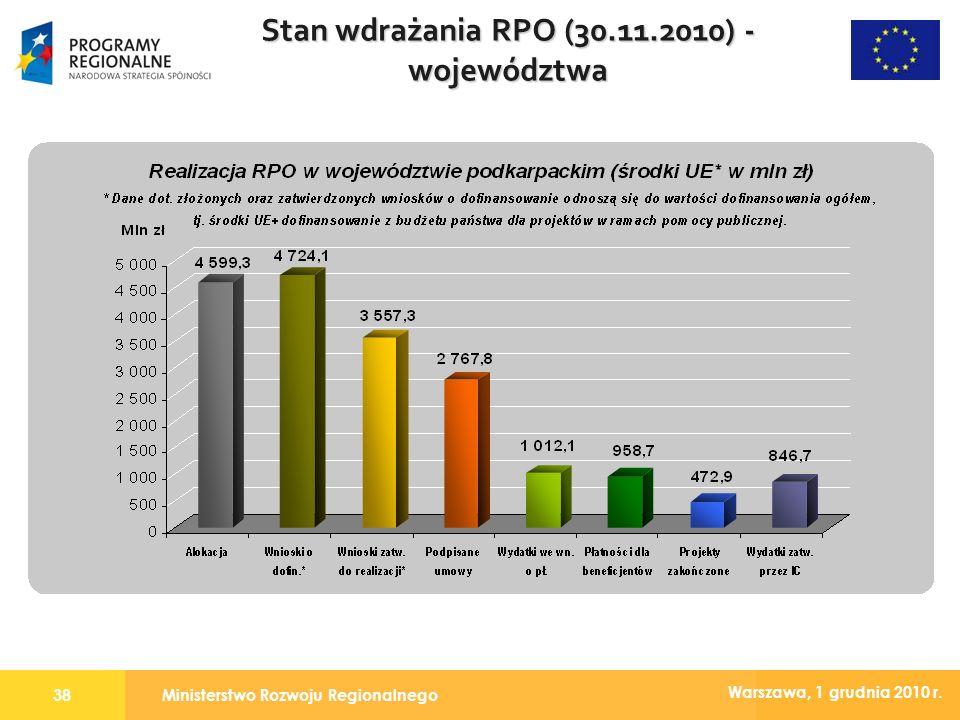 Ministerstwo Rozwoju Regionalnego38 Warszawa, 1 grudnia 2010 r. Stan wdrażania RPO (30.11.2010) - województwa