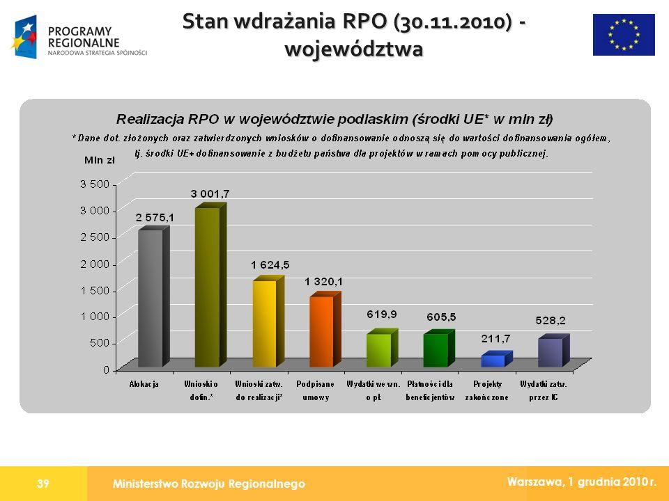 Ministerstwo Rozwoju Regionalnego39 Warszawa, 1 grudnia 2010 r. Stan wdrażania RPO (30.11.2010) - województwa