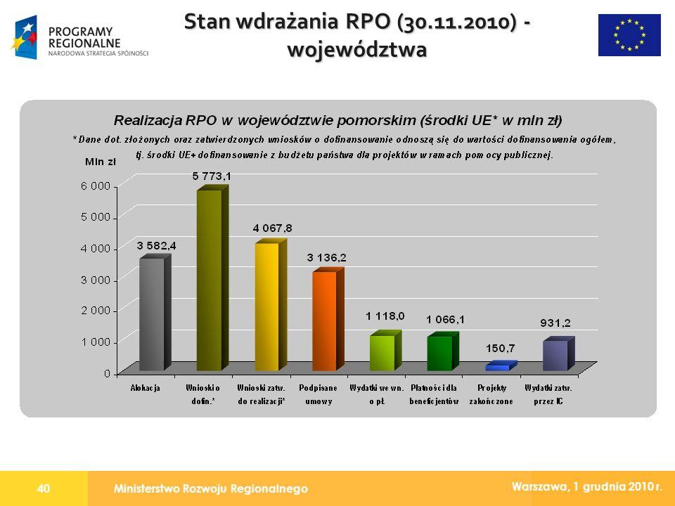 Ministerstwo Rozwoju Regionalnego40 Warszawa, 1 grudnia 2010 r. Stan wdrażania RPO (30.11.2010) - województwa