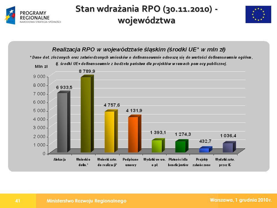 Ministerstwo Rozwoju Regionalnego41 Warszawa, 1 grudnia 2010 r. Stan wdrażania RPO (30.11.2010) - województwa
