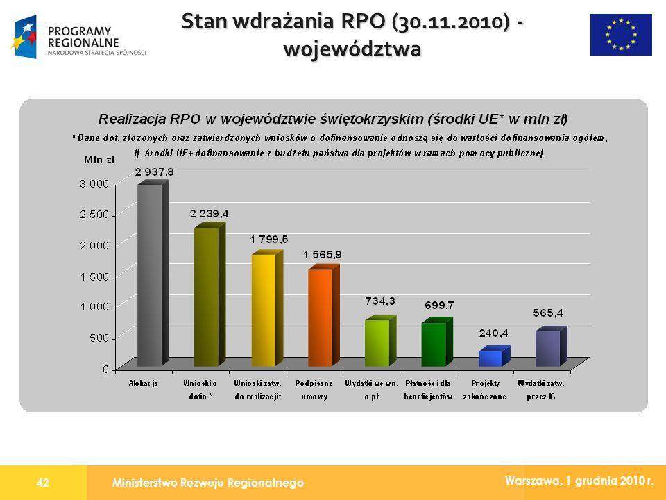 Ministerstwo Rozwoju Regionalnego42 Warszawa, 1 grudnia 2010 r. Stan wdrażania RPO (30.11.2010) - województwa