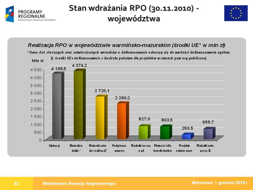 Ministerstwo Rozwoju Regionalnego43 Warszawa, 1 grudnia 2010 r. Stan wdrażania RPO (30.11.2010) - województwa