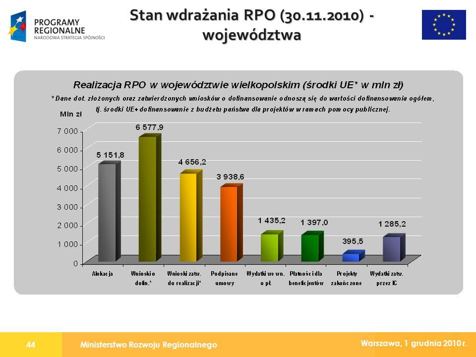 Ministerstwo Rozwoju Regionalnego44 Warszawa, 1 grudnia 2010 r. Stan wdrażania RPO (30.11.2010) - województwa