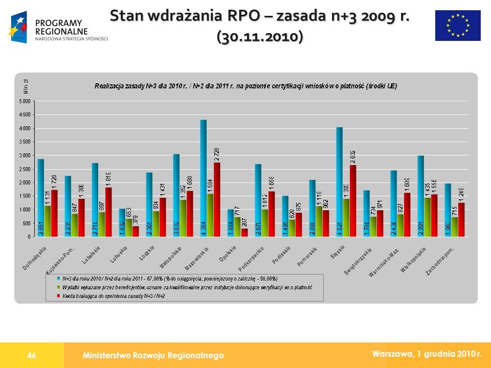 Ministerstwo Rozwoju Regionalnego46 Warszawa, 1 grudnia 2010 r. Stan wdrażania RPO – zasada n+3 2009 r. (30.11.2010)