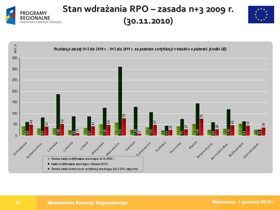 Ministerstwo Rozwoju Regionalnego47 Warszawa, 1 grudnia 2010 r. Stan wdrażania RPO – zasada n+3 2009 r. (30.11.2010)