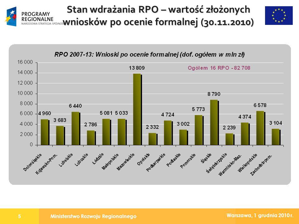 Ministerstwo Rozwoju Regionalnego5 Warszawa, 1 grudnia 2010 r. Stan wdrażania RPO – wartość złożonych wniosków po ocenie formalnej (30.11.2010)