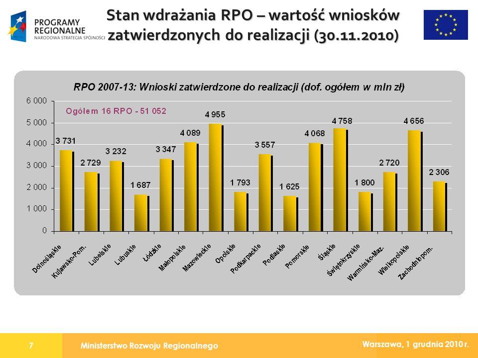 Ministerstwo Rozwoju Regionalnego7 Warszawa, 1 grudnia 2010 r. Stan wdrażania RPO – wartość wniosków zatwierdzonych do realizacji (30.11.2010)