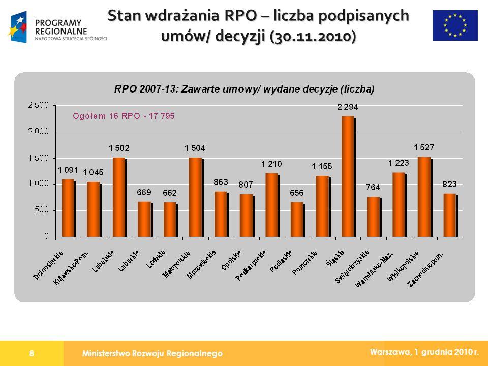 Ministerstwo Rozwoju Regionalnego8 Warszawa, 1 grudnia 2010 r. Stan wdrażania RPO – liczba podpisanych umów/ decyzji (30.11.2010)