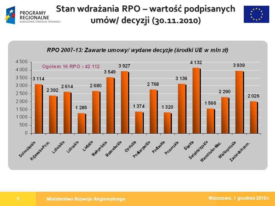 Ministerstwo Rozwoju Regionalnego9 Warszawa, 1 grudnia 2010 r. Stan wdrażania RPO – wartość podpisanych umów/ decyzji (30.11.2010)