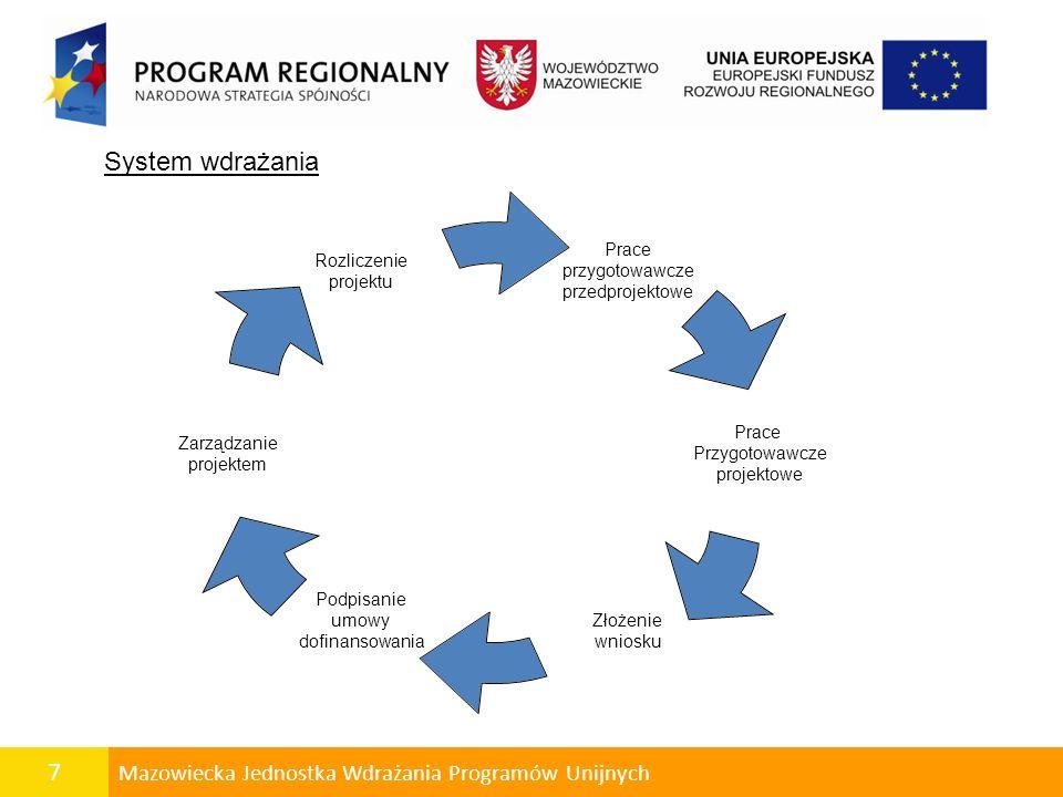 7 Mazowiecka Jednostka Wdrażania Programów Unijnych System wdrażania Prace przygotowawcze przedprojektowe Prace Przygotowawcze projektowe Złożenie wniosku Podpisanie umowy dofinansowania Zarządzanie projektem Rozliczenie projektu