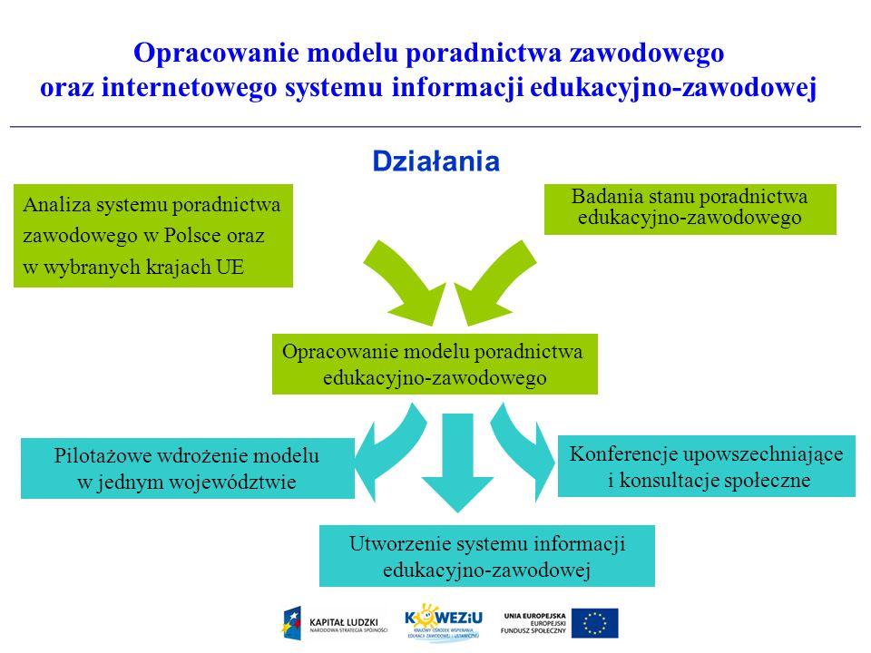 Działania Opracowanie modelu poradnictwa edukacyjno-zawodowego Pilotażowe wdrożenie modelu w jednym województwie Utworzenie systemu informacji edukacy