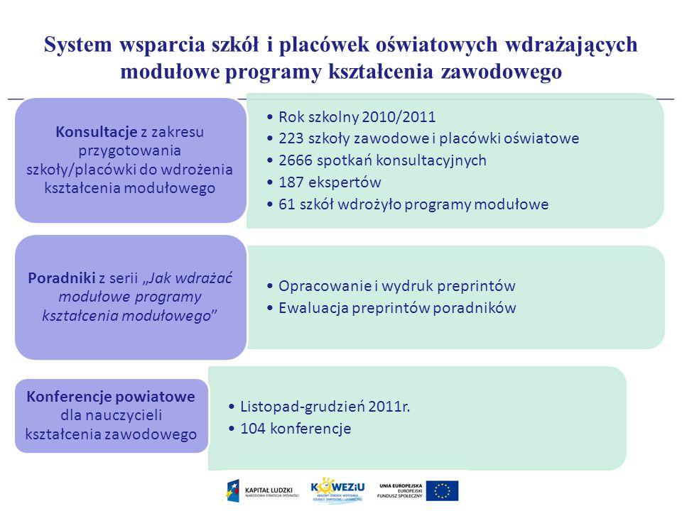System wsparcia szkół i placówek oświatowych wdrażających modułowe programy kształcenia zawodowego Rok szkolny 2010/2011 223 szkoły zawodowe i placówk