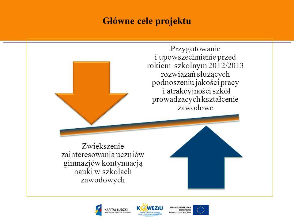 Główne cele projektu Przygotowanie i upowszechnienie przed rokiem szkolnym 2012/2013 rozwiązań służących podnoszeniu jakości pracy i atrakcyjności szk