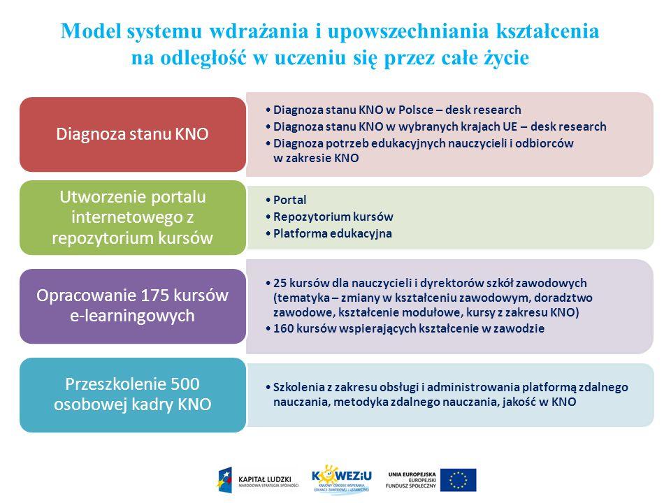 Diagnoza stanu KNO w Polsce – desk research Diagnoza stanu KNO w wybranych krajach UE – desk research Diagnoza potrzeb edukacyjnych nauczycieli i odbi