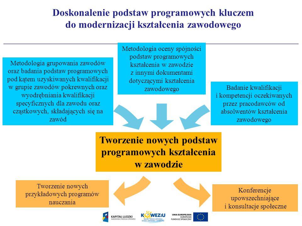 Metodologia oceny spójności podstaw programowych kształcenia w zawodzie z innymi dokumentami dotyczącymi kształcenia zawodowego Metodologia grupowania