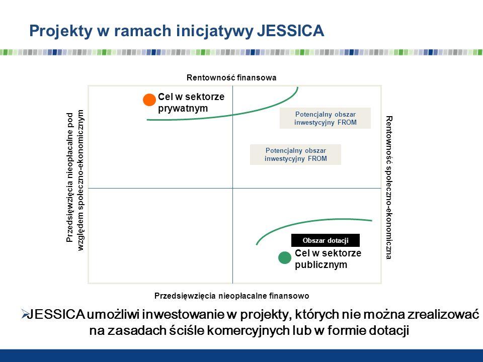 Projekty w ramach inicjatywy JESSICA Rentowność finansowa Rentowność społeczno-ekonomiczna Cel w sektorze prywatnym Cel w sektorze publicznym Obszar d