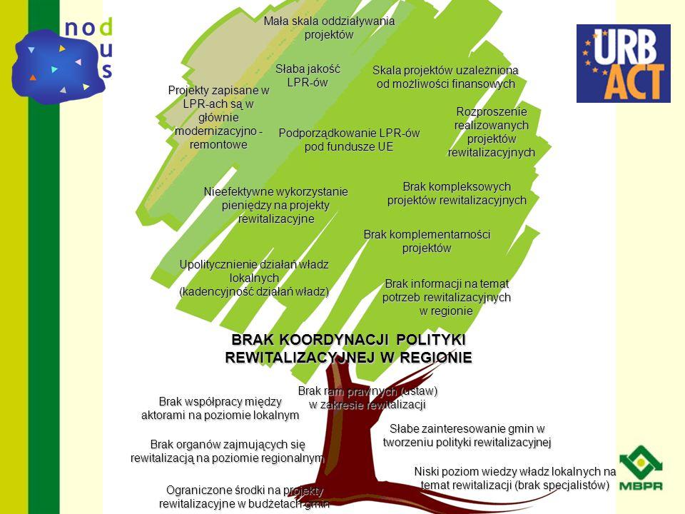 BRAK KOORDYNACJI POLITYKI REWITALIZACYJNEJ W REGIONIE Brak współpracy między aktorami na poziomie lokalnym Brak ram prawnych (ustaw) w zakresie rewita