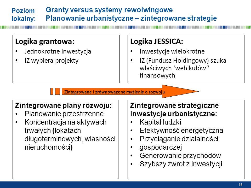 Granty versus systemy rewolwingowe Planowanie urbanistyczne – zintegrowane strategie Logika grantowa: Jednokrotne inwestycja IZ wybiera projekty Logik