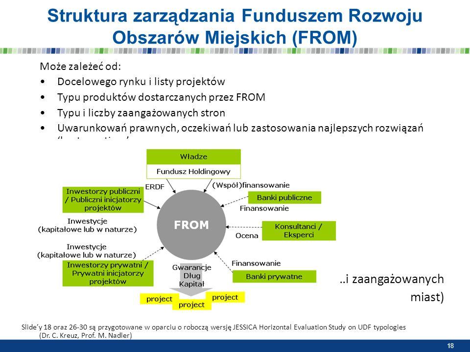Struktura zarządzania Funduszem Rozwoju Obszarów Miejskich (FROM) Może zależeć od: Docelowego rynku i listy projektów Typu produktów dostarczanych prz