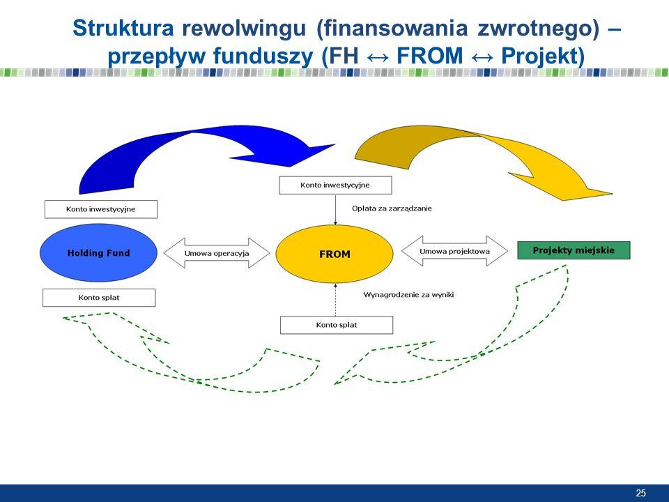 Struktura rewolwingu (finansowania zwrotnego) – przepływ funduszy (FH FROM Projekt) 25