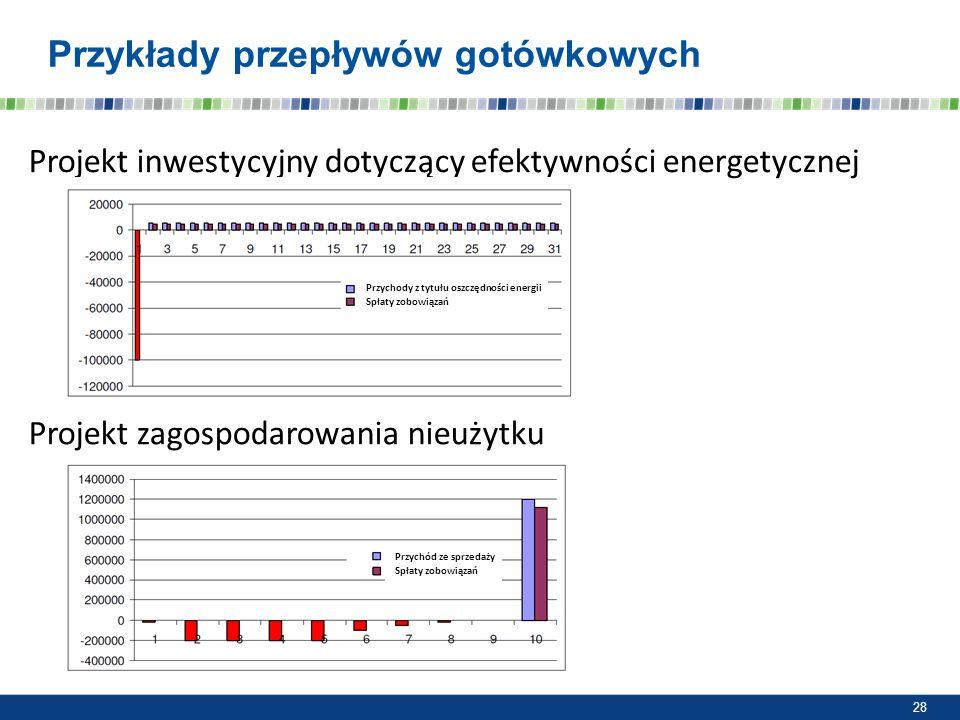 Przykłady przepływów gotówkowych Projekt inwestycyjny dotyczący efektywności energetycznej 28 Projekt zagospodarowania nieużytku Przychody z tytułu os