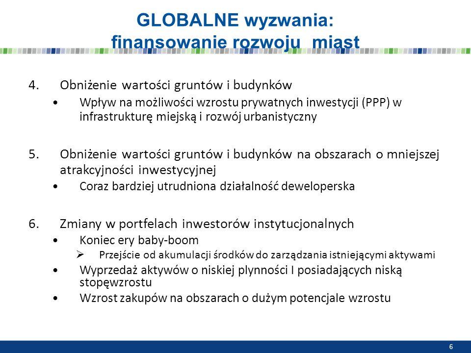 GLOBALNE wyzwania: finansowanie rozwoju miast 4.Obniżenie wartości gruntów i budynków Wpływ na możliwości wzrostu prywatnych inwestycji (PPP) w infras