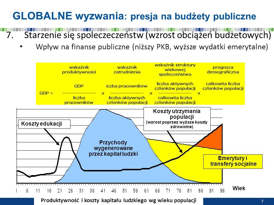 GLOBALNE wyzwania : presja na budżety publiczne Koszty edukacji Koszty utrzymania populacji (wzrost poprzez wyższe koszty zdrowotne) Emerytury i trans