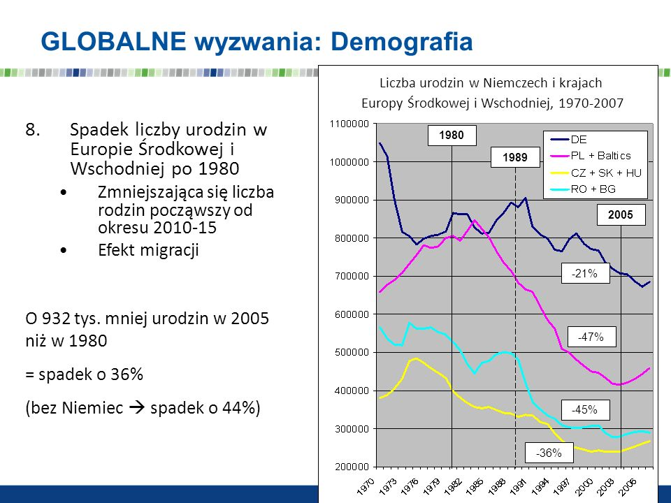 GLOBALNE wyzwania: Demografia 8.Spadek liczby urodzin w Europie Środkowej i Wschodniej po 1980 Zmniejszająca się liczba rodzin począwszy od okresu 201