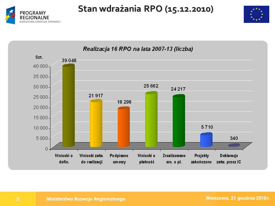Ministerstwo Rozwoju Regionalnego2 Warszawa, 21 grudnia 2010 r. Stan wdrażania RPO (15.12.2010)