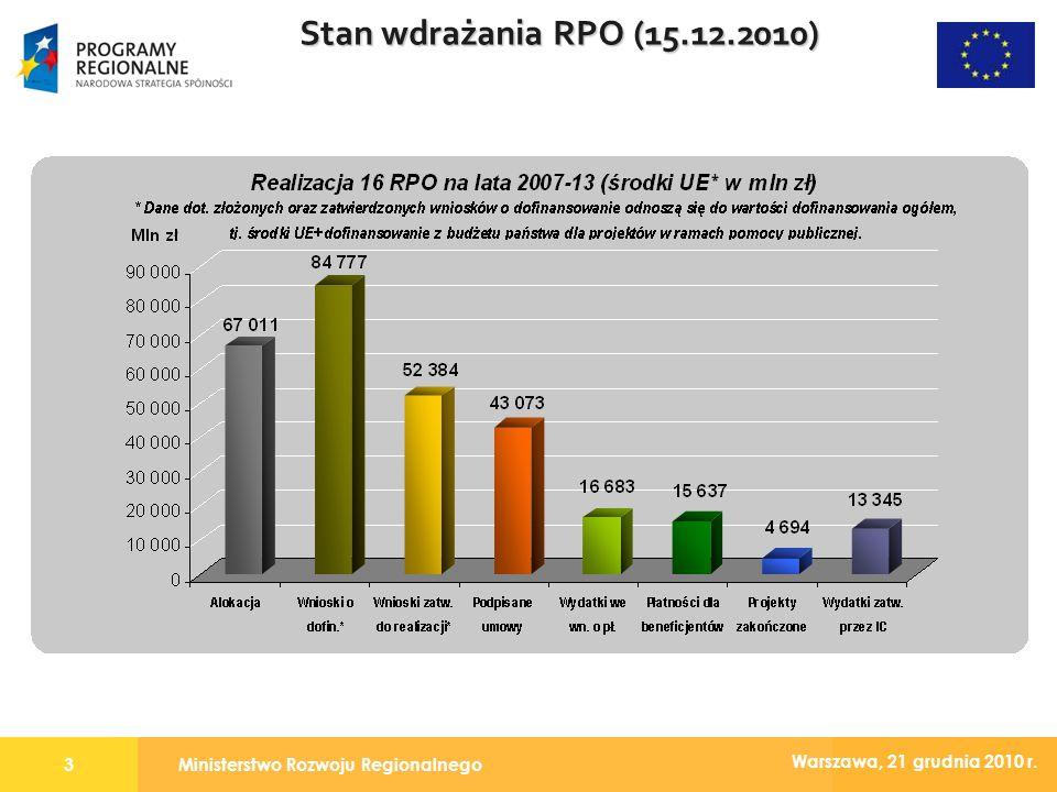 Ministerstwo Rozwoju Regionalnego3 Warszawa, 21 grudnia 2010 r. Stan wdrażania RPO (15.12.2010)