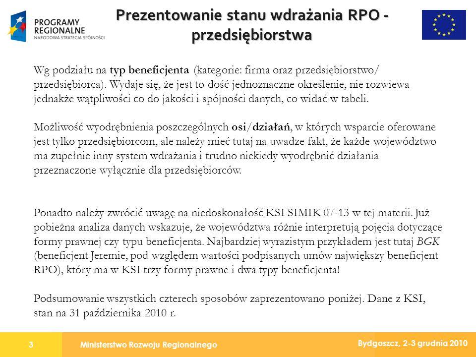 Ministerstwo Rozwoju Regionalnego3 Bydgoszcz, 2-3 grudnia 2010 Prezentowanie stanu wdrażania RPO - przedsiębiorstwa Wg podziału na typ beneficjenta (kategorie: firma oraz przedsiębiorstwo/ przedsiębiorca).
