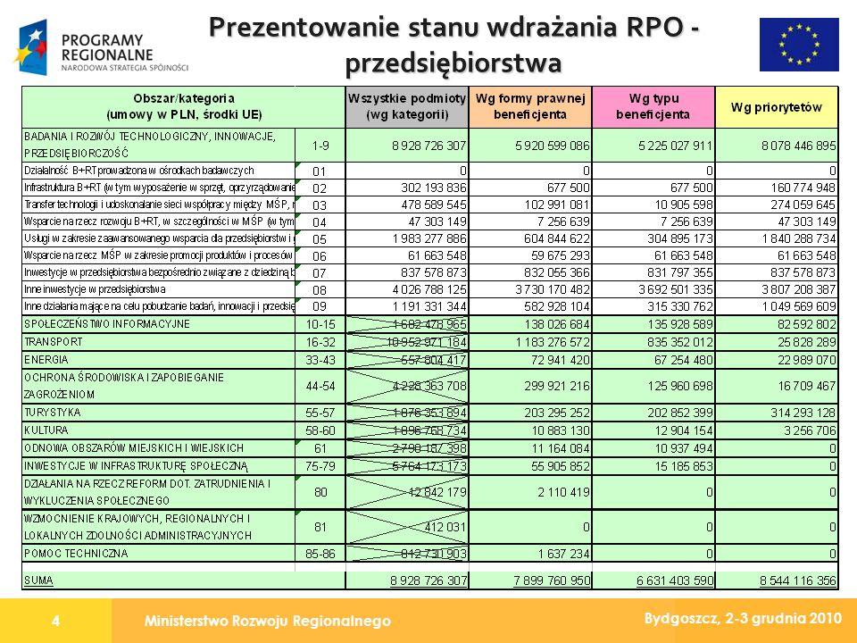 Ministerstwo Rozwoju Regionalnego4 Bydgoszcz, 2-3 grudnia 2010 Prezentowanie stanu wdrażania RPO - przedsiębiorstwa