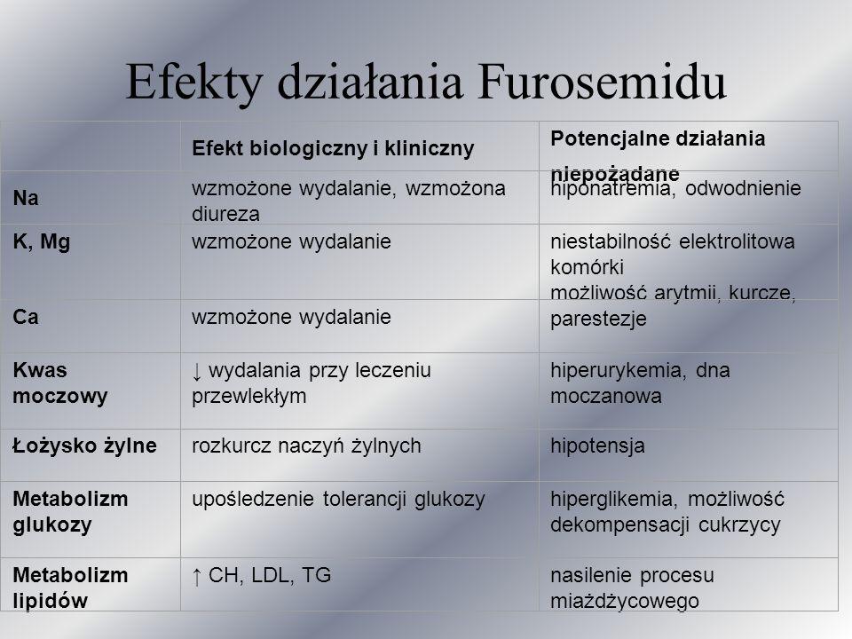 Efekty działania Furosemidu Efekt biologiczny i kliniczny Potencjalne działania niepożądane Na wzmożone wydalanie, wzmożona diureza hiponatremia, odwo