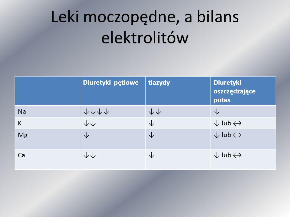 Leki moczopędne, a bilans elektrolitów Diuretyki pętlowetiazydyDiuretyki oszczędzające potas Na K lub Mg lub Ca lub