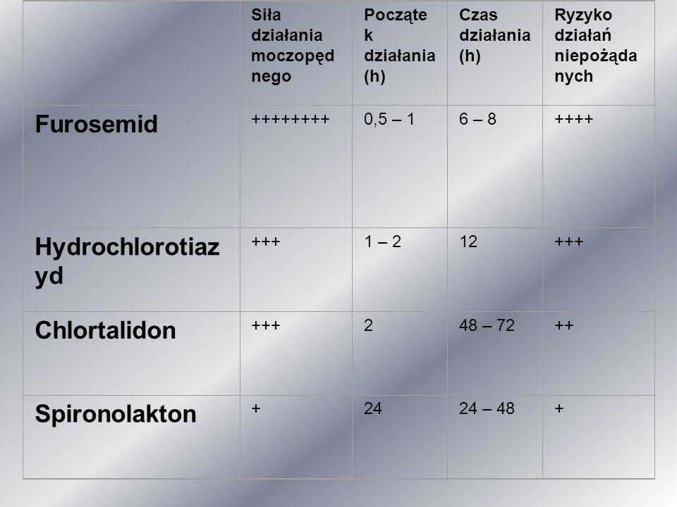 Siła działania moczopęd nego Począte k działania (h) Czas działania (h) Ryzyko działań niepożąda nych Furosemid ++++++++0,5 – 16 – 8++++ Hydrochloroti