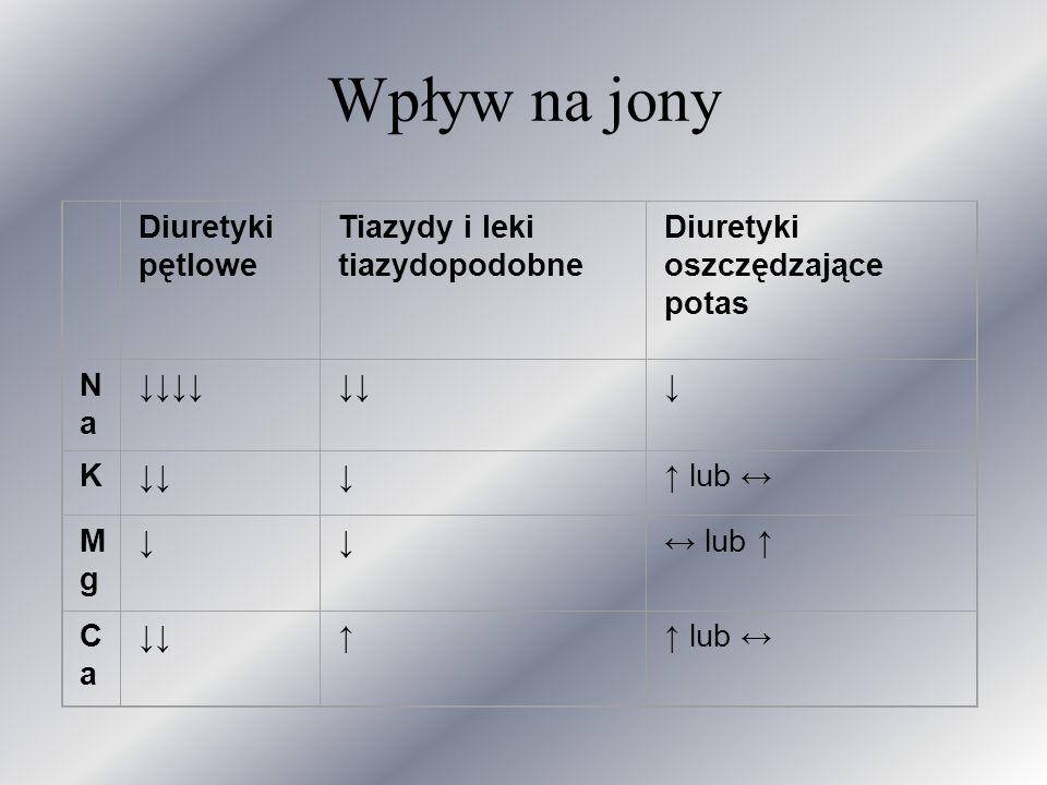 Wpływ na jony Diuretyki pętlowe Tiazydy i leki tiazydopodobne Diuretyki oszczędzające potas NaNa K lub MgMg lub CaCa lub