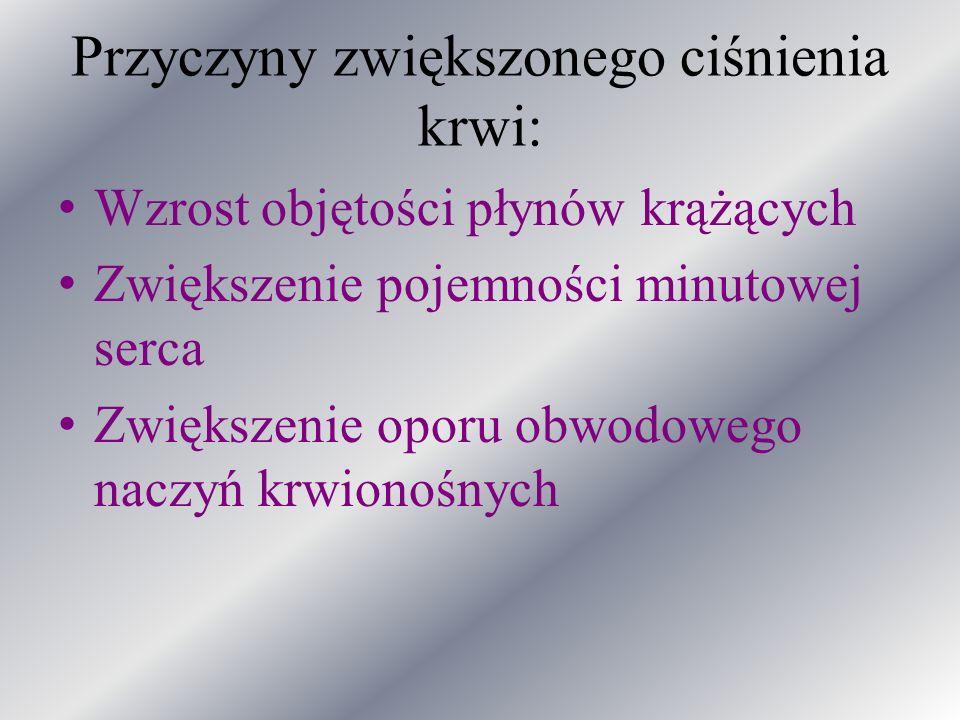 p/wskazania Bezwzgledne: Bradykardia <50/min Zdekompensowana niewydolność serca Bloki A-V II i III st.