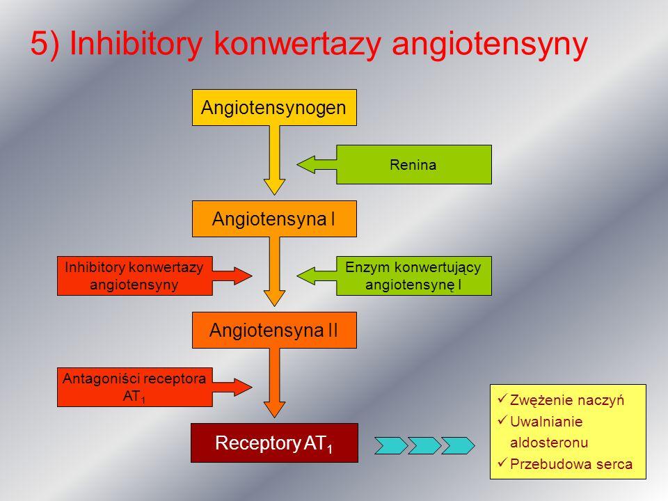 5) Inhibitory konwertazy angiotensyny Angiotensynogen Angiotensyna I Receptory AT 1 Angiotensyna II Enzym konwertujący angiotensynę I Inhibitory konwe
