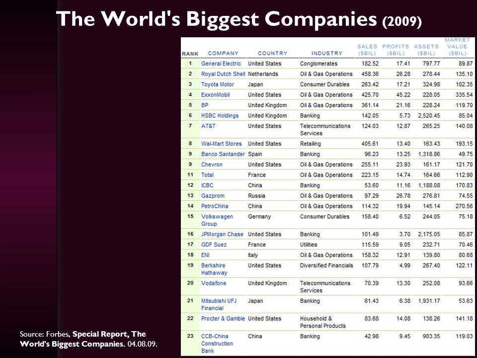 The World's Biggest Companies (2009) Source: Forbes, Special Report, The World's Biggest Companies. 04.08.09.