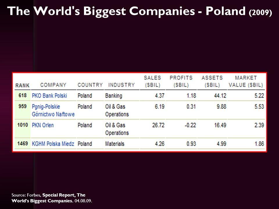 Największe firmy Europy 20 europejskich przedsiębiorstw o najwyższych obrotach w 2008 roku Source: Handelsblatt.
