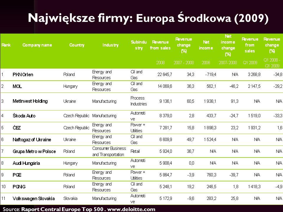 Największe firmy - PL Top 10