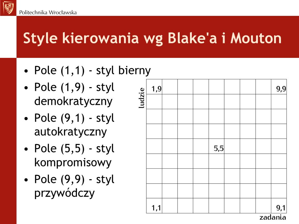 Style kierowania wg Blake'a i Mouton Pole (1,1) - styl bierny Pole (1,9) - styl demokratyczny Pole (9,1) - styl autokratyczny Pole (5,5) - styl kompro