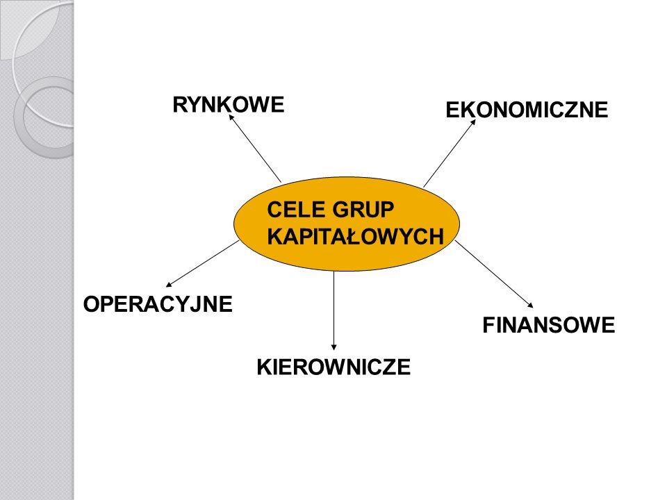 Typologia grup kapitałowych: Dziedzinę działalności, Powiązania działalności, Zasięg działalności, Cel działalności, Złożoność struktury, Rodzaj własności.