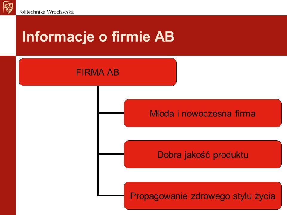 Informacje o firmie AB FIRMA AB Młoda i nowoczesna firma Dobra jakość produktu Propagowanie zdrowego stylu życia
