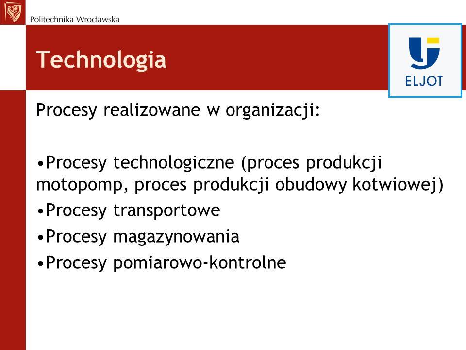 Technologia Procesy realizowane w organizacji: Procesy technologiczne (proces produkcji motopomp, proces produkcji obudowy kotwiowej) Procesy transpor