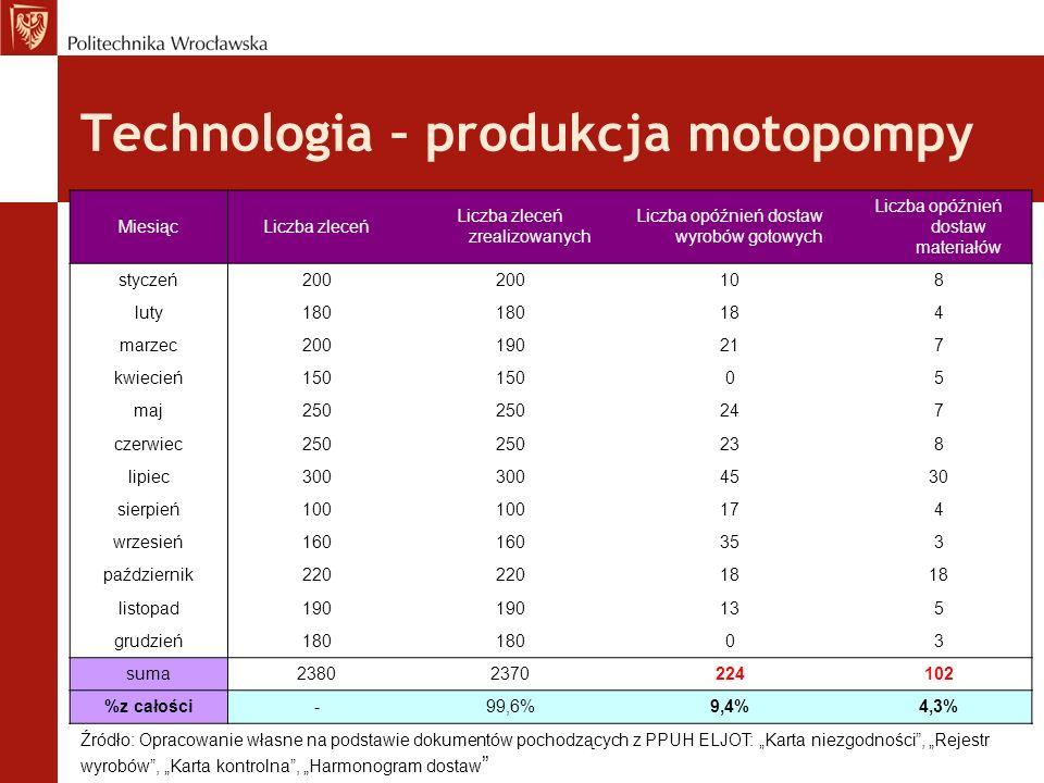 Technologia – produkcja motopompy Źródło: Opracowanie własne na podstawie dokumentów pochodzących z PPUH ELJOT: Karta niezgodności, Rejestr wyrobów, K