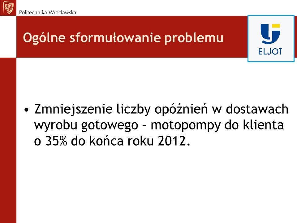 Ogólne sformułowanie problemu Zmniejszenie liczby opóźnień w dostawach wyrobu gotowego – motopompy do klienta o 35% do końca roku 2012.