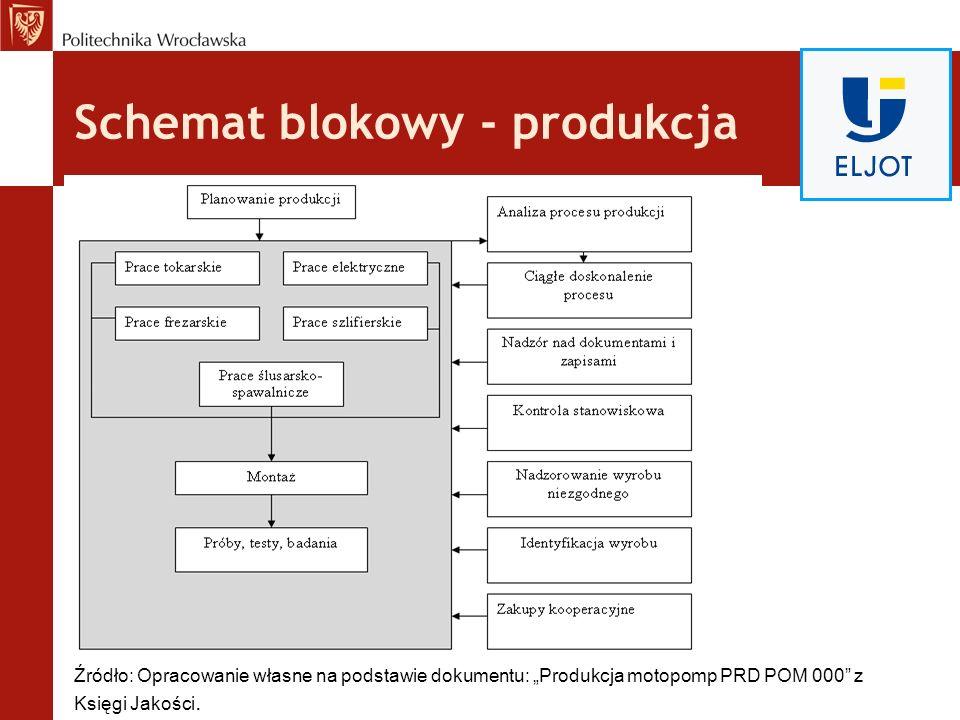Schemat blokowy - produkcja Źródło: Opracowanie własne na podstawie dokumentu: Produkcja motopomp PRD POM 000 z Księgi Jakości.